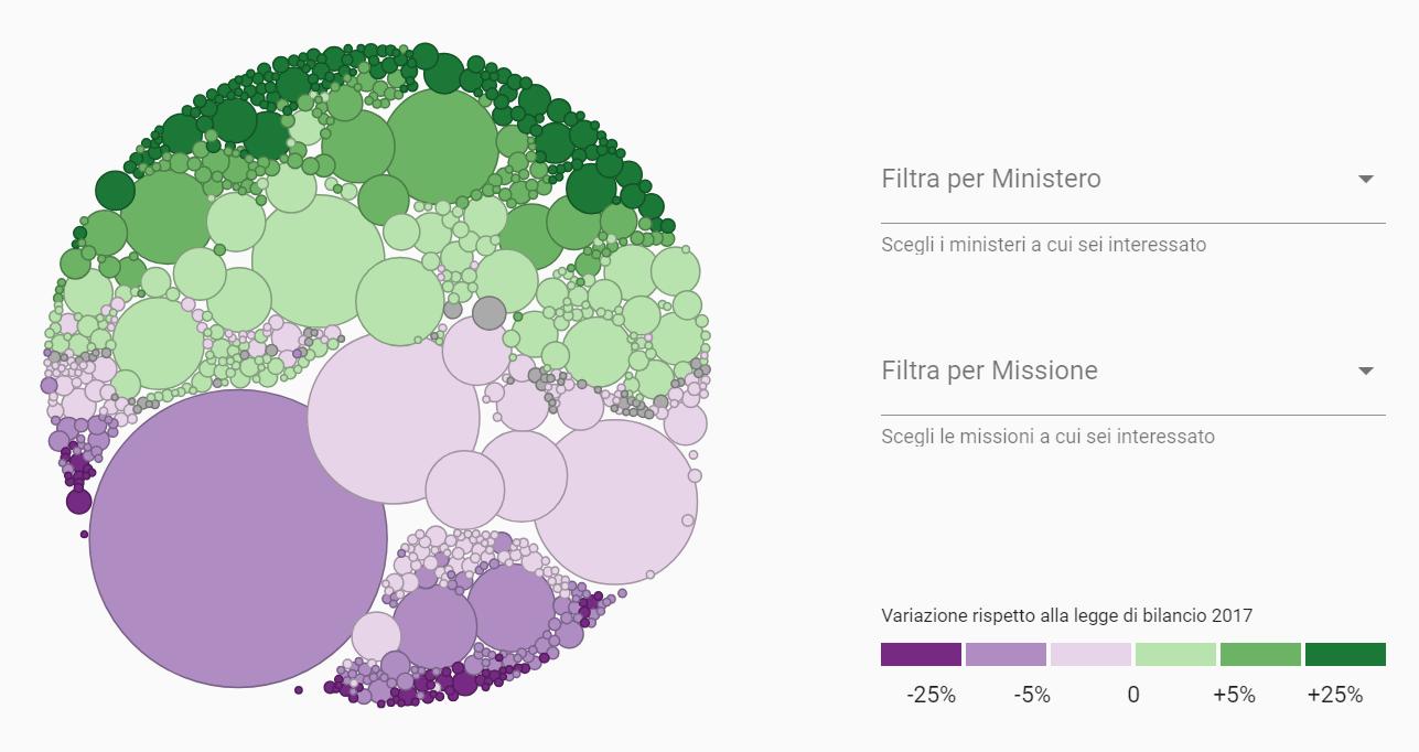 https://it.linkeddata.center/b/la-rivoluzione-dei-copernicani/budget-g0v-it.png